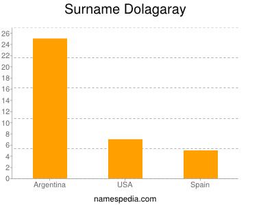 Familiennamen Dolagaray