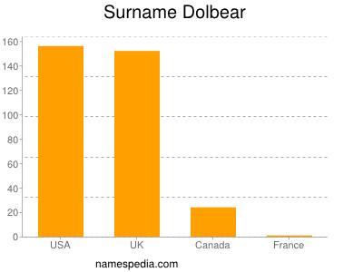 Surname Dolbear