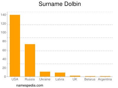 Surname Dolbin