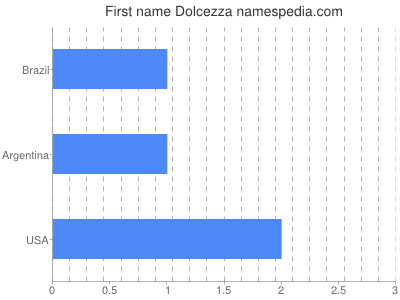 Given name Dolcezza