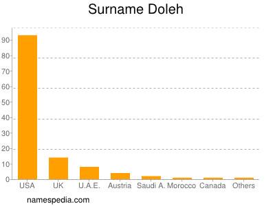 Surname Doleh