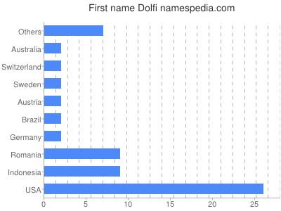 Given name Dolfi