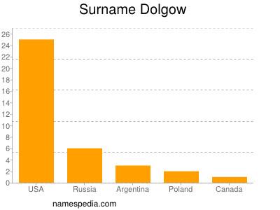 Surname Dolgow