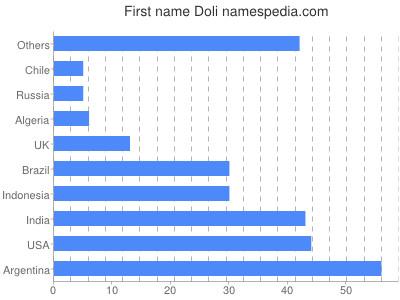 Given name Doli