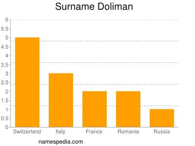 Surname Doliman