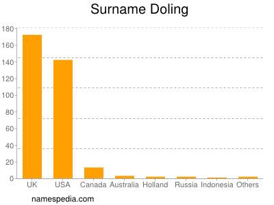 Surname Doling