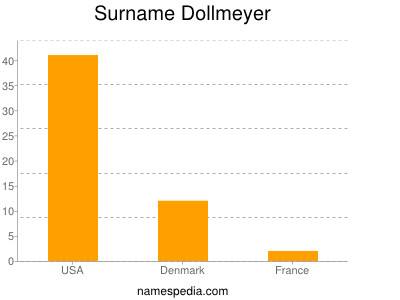 Surname Dollmeyer