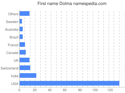 Given name Dolma