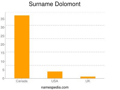 Surname Dolomont