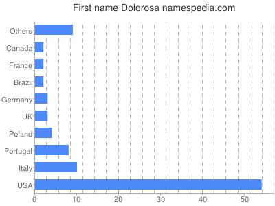 Given name Dolorosa