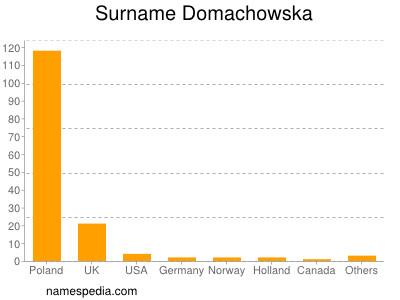 Surname Domachowska