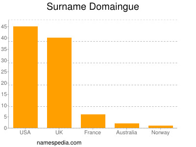 Surname Domaingue