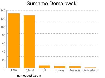 Surname Domalewski