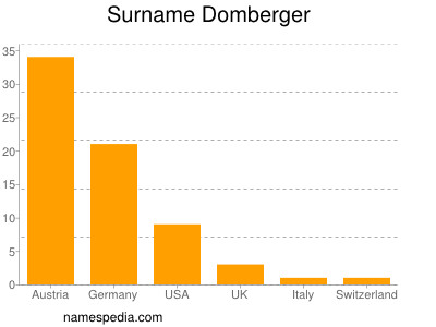 Surname Domberger