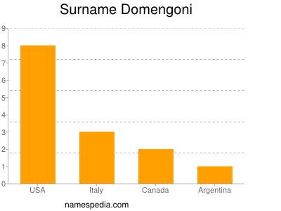 Surname Domengoni