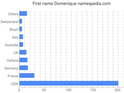 Given name Domenique