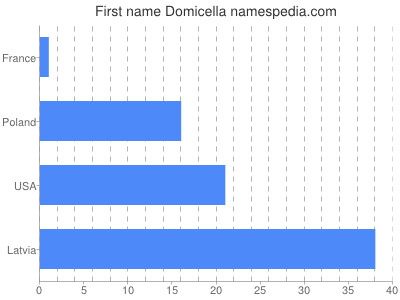 Given name Domicella