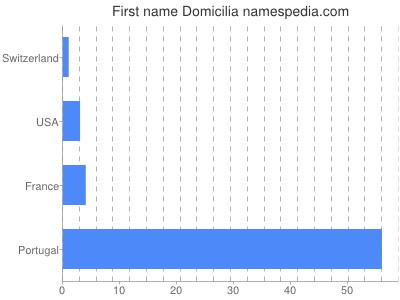 Given name Domicilia
