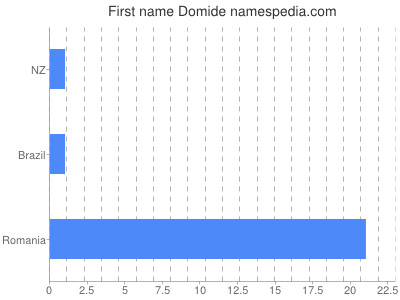 Given name Domide