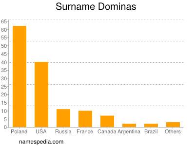 Surname Dominas