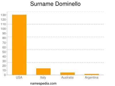 Surname Dominello