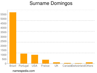 Surname Domingos