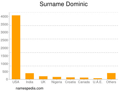 Surname Dominic