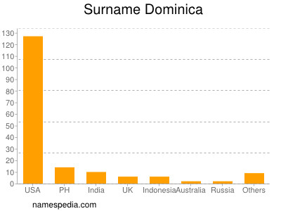 Surname Dominica