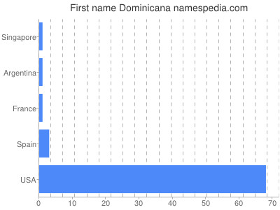 Given name Dominicana