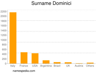 Surname Dominici