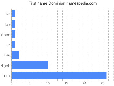 Given name Dominion
