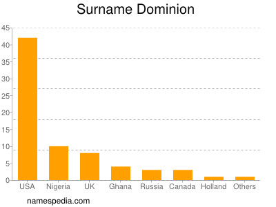 Surname Dominion