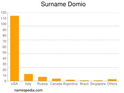 Surname Domio