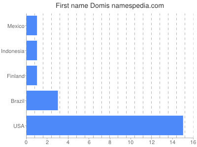 Given name Domis