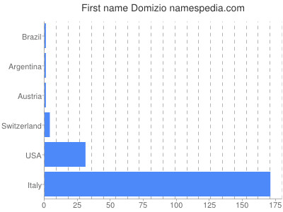 Given name Domizio