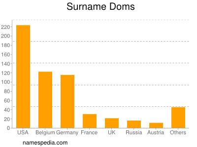 Surname Doms