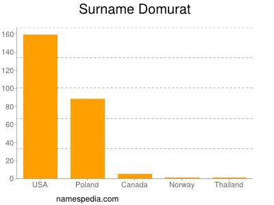 Surname Domurat