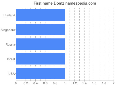 Given name Domz