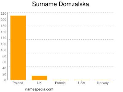 Surname Domzalska