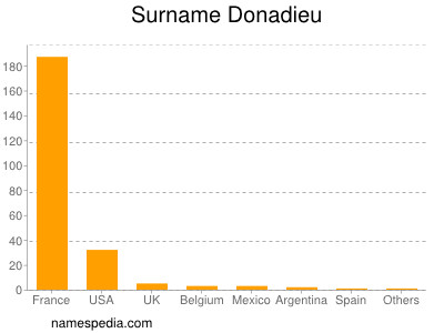 Surname Donadieu