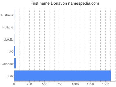 Given name Donavon
