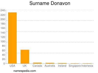 Surname Donavon