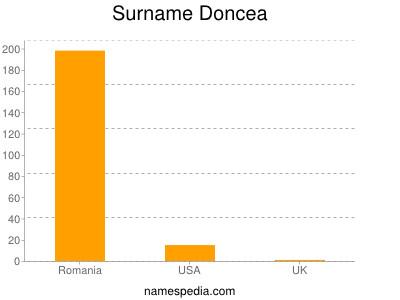 Surname Doncea