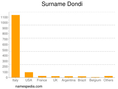 Surname Dondi