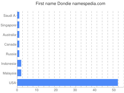 prenom Dondie