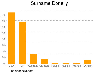 Surname Donelly