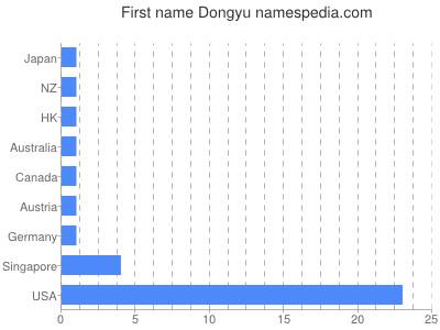 Given name Dongyu
