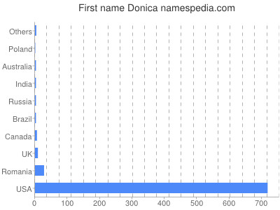 Given name Donica