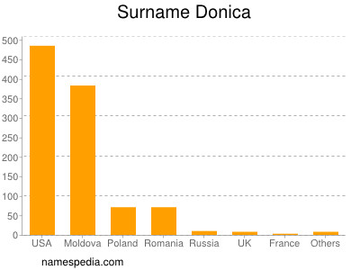 Surname Donica
