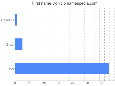 Given name Donicio